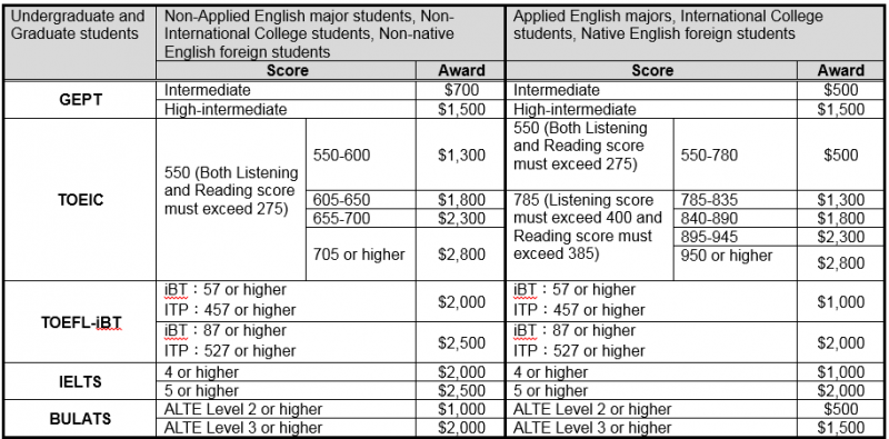english language proficiency test with answers pdf
